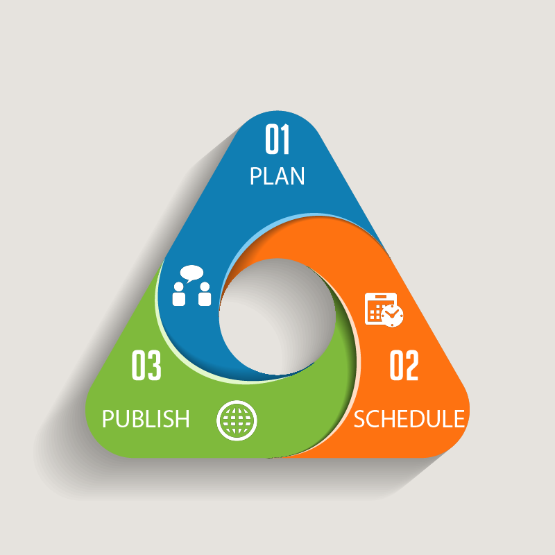 Social Media Planning and Calendaring
